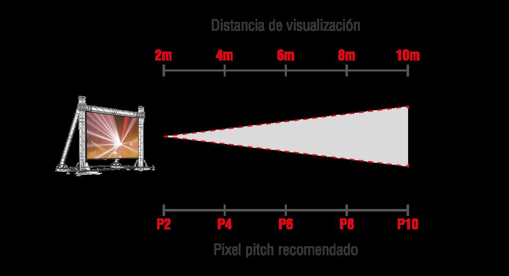 Distancia de visualización según pixel pitch